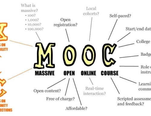 Els MOOC han mort … com ressorgeixen?